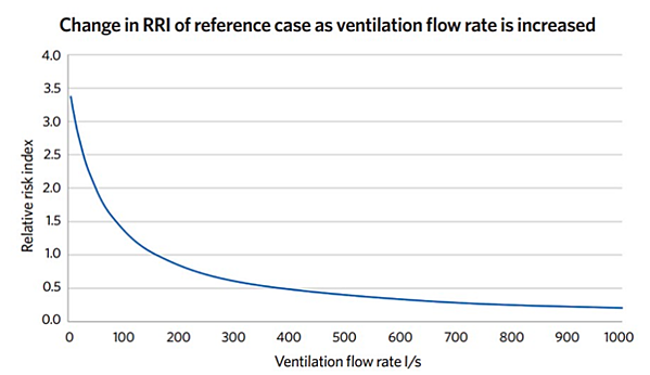 Change in RRI of reference case as ventilation flow rate is increased