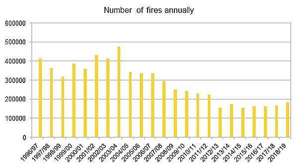 Annual_Fires