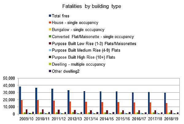 Fatalities by Building Type