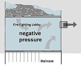 depressurisation-of-lobby